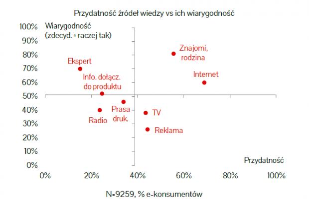 wyniki iab polska