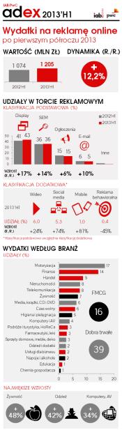 IAB_PwC_AdEx_2013H1_infografika (1)