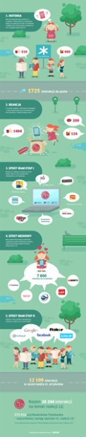 LG_infografika