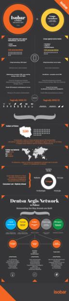 Dentsu_Infografika