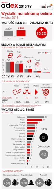 IAB_PwC_AdEx_2013FY_infografika