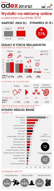 IAB_PwC_AdEx_2014Q1_infografika