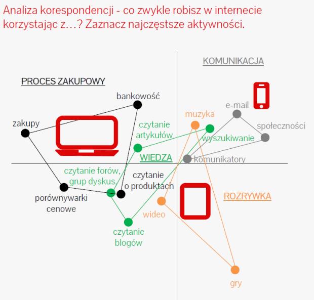 analiza korespondencji