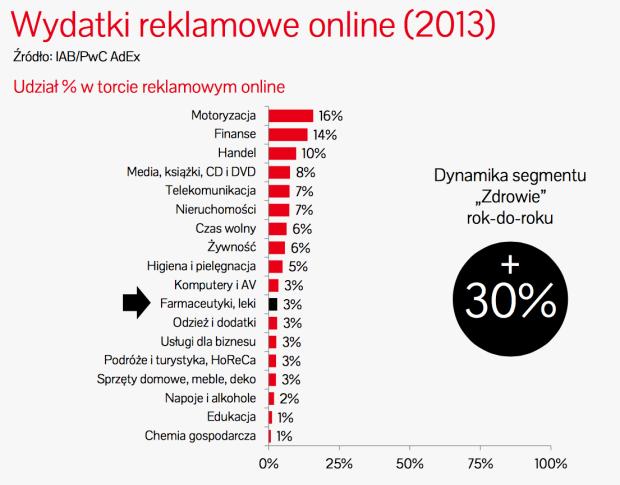 Raport badawczy e-zdrowie