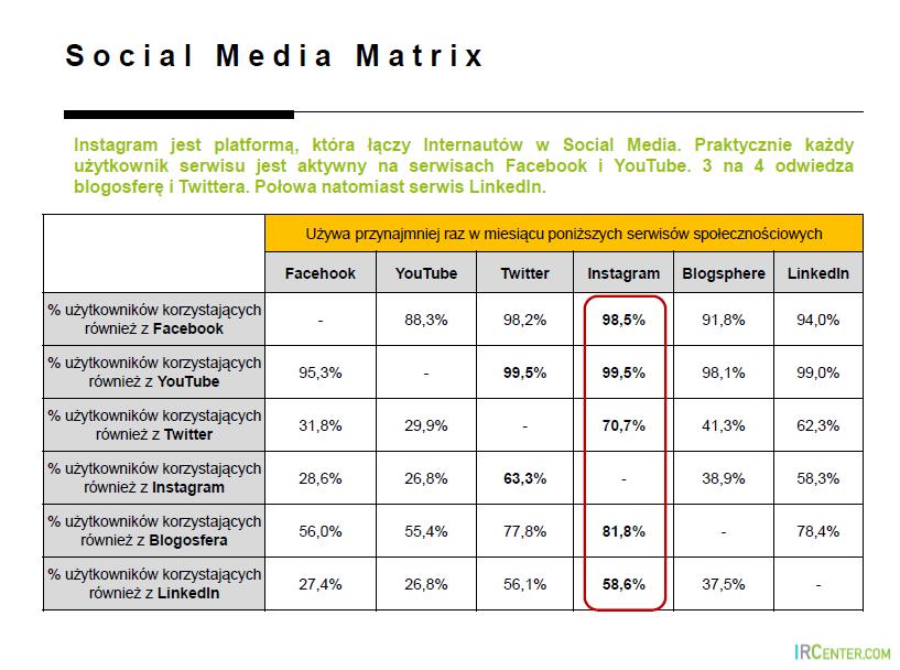 social media polska 2014