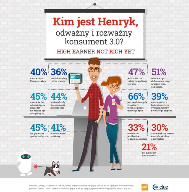 Pokolenie Henry