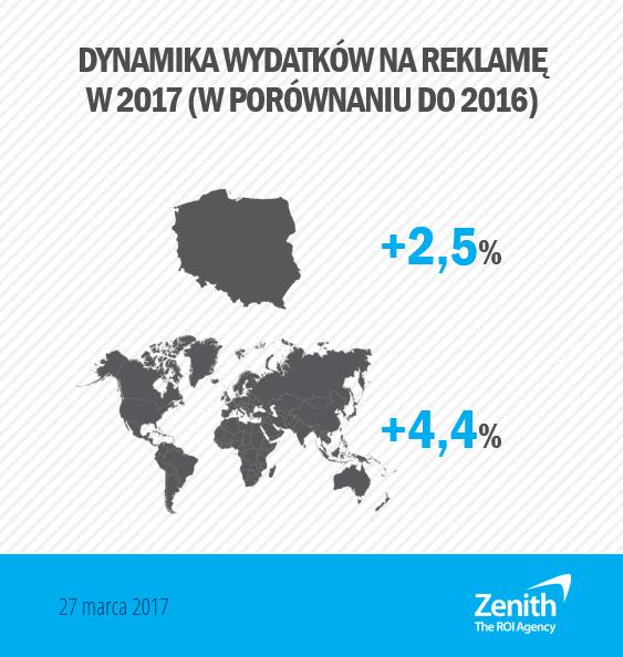 wydatki reklamowe 2017