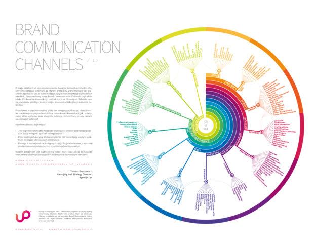 Brand Communication Channels